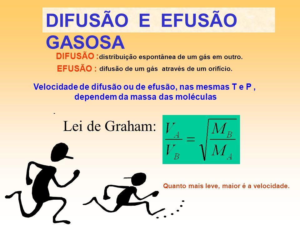 MISTURA GASOSAMISTURA GASOSA P total = 2 atm Gás A - Gás B - Na mistura há 70% do gás A, logo a sua pressão parcial será 70% da pressão total: P A = X