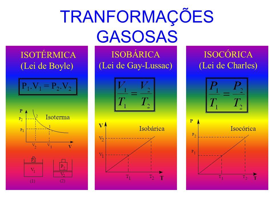 VARIÁVEIS DE ESTADO VOLUME (V) 1 cm 3 = 1 mL 1 L = 1 dm 3 1 L = 1000 mL PRESSÃO (P) 1 atm = 760 mmHg = 760 Torr TEMPERATURA (T) o C + 273 = K