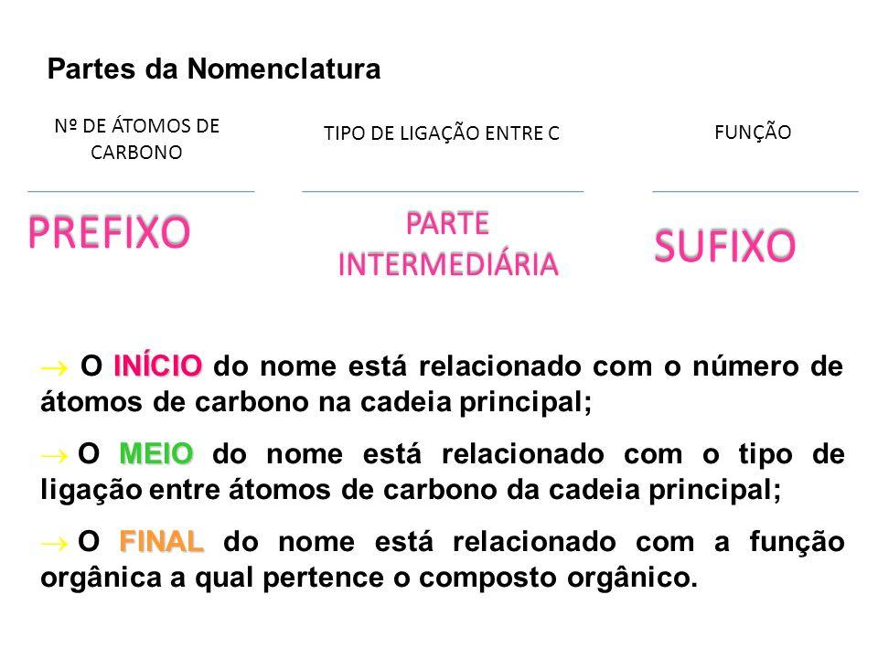 PREFIXOPARTEINTERMEDIÁRIA SUFIXO Nº DE ÁTOMOS DE CARBONO TIPO DE LIGAÇÃO ENTRE C FUNÇÃO Partes da Nomenclatura INÍCIO O INÍCIO do nome está relacionad