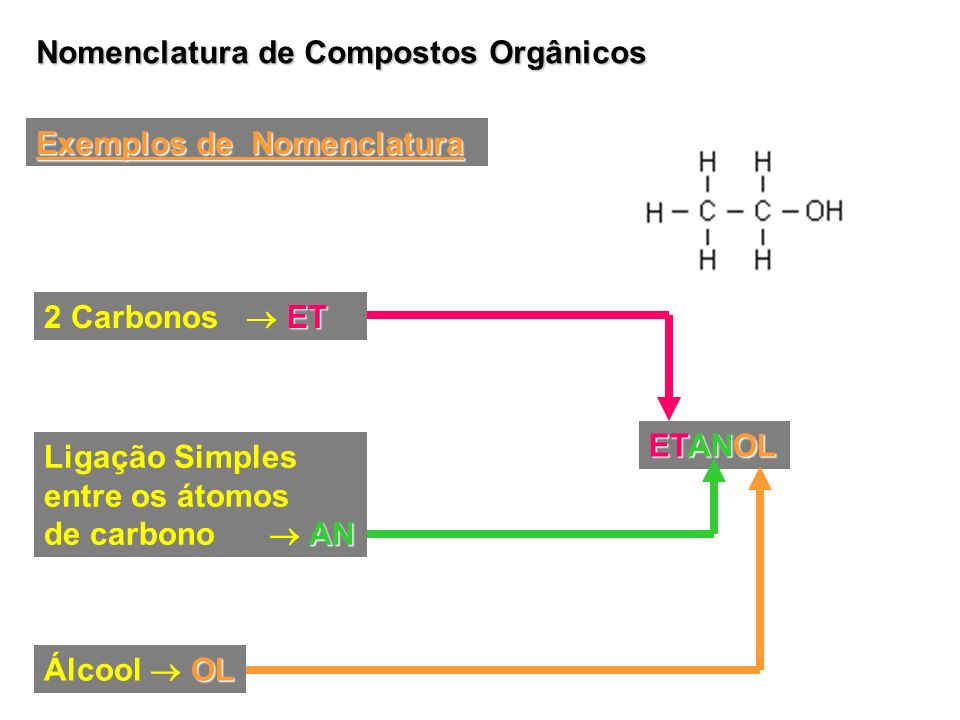 Nomenclatura de Compostos Orgânicos Exemplos de Nomenclatura ET 2 Carbonos ET AN Ligação Simples entre os átomos de carbono AN OL Álcool OL ETANOL