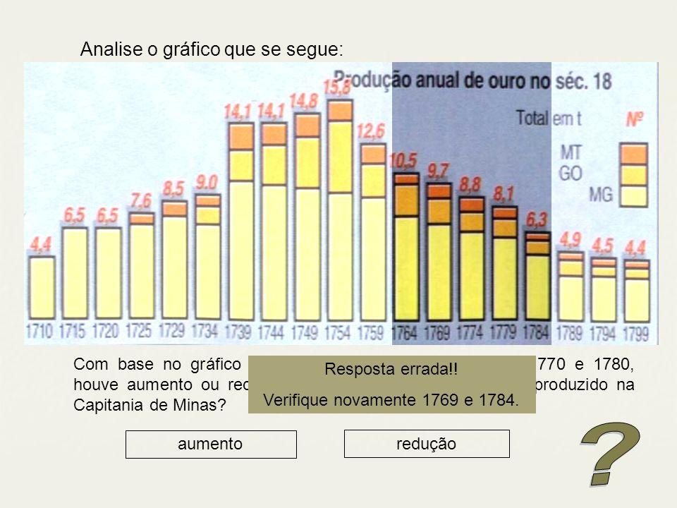Analise o gráfico que se segue: Com base no gráfico responda: durante as décadas de 1770 e 1780, houve aumento ou redução na quantidade anual de ouro