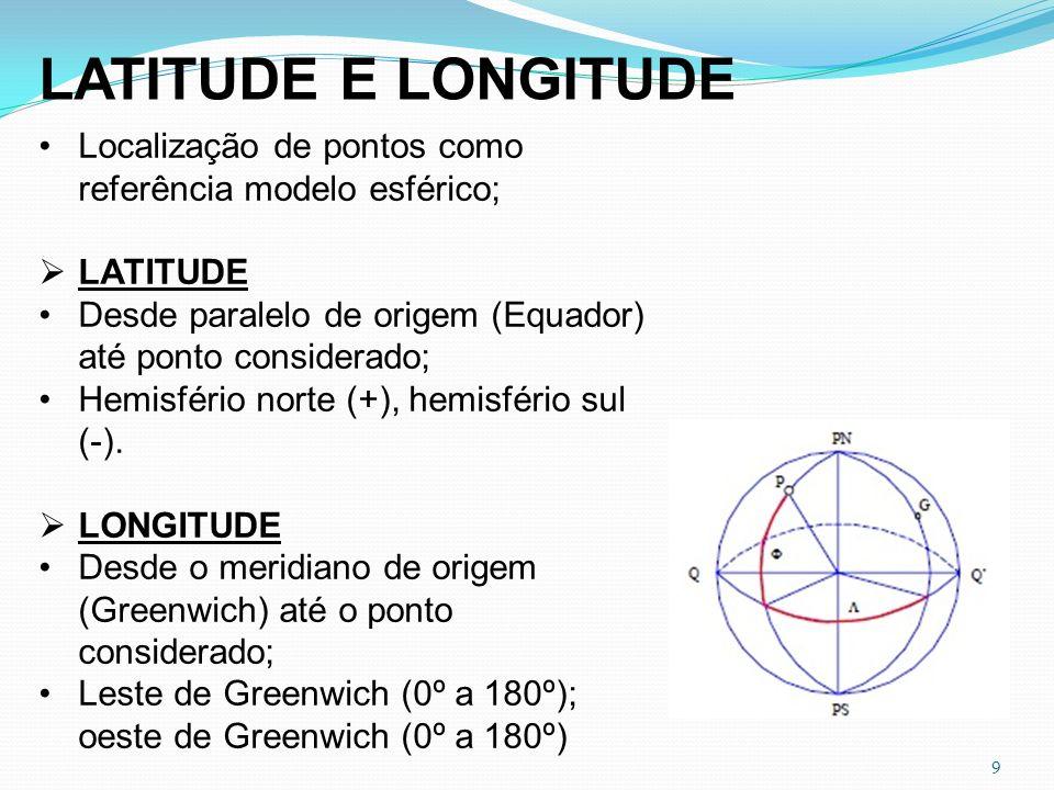 9 LATITUDE E LONGITUDE Localização de pontos como referência modelo esférico; LATITUDE Desde paralelo de origem (Equador) até ponto considerado; Hemis