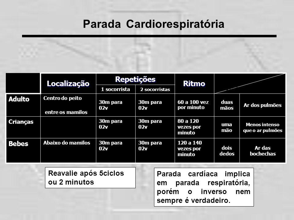 Parada CardiorespiratóriaLocalizaçãoRepetiçõesRitmo 1 socorrista 2 socorristas Adulto Centro do peito entre os mamilos 30m para 02v 60 a 100 vez por m