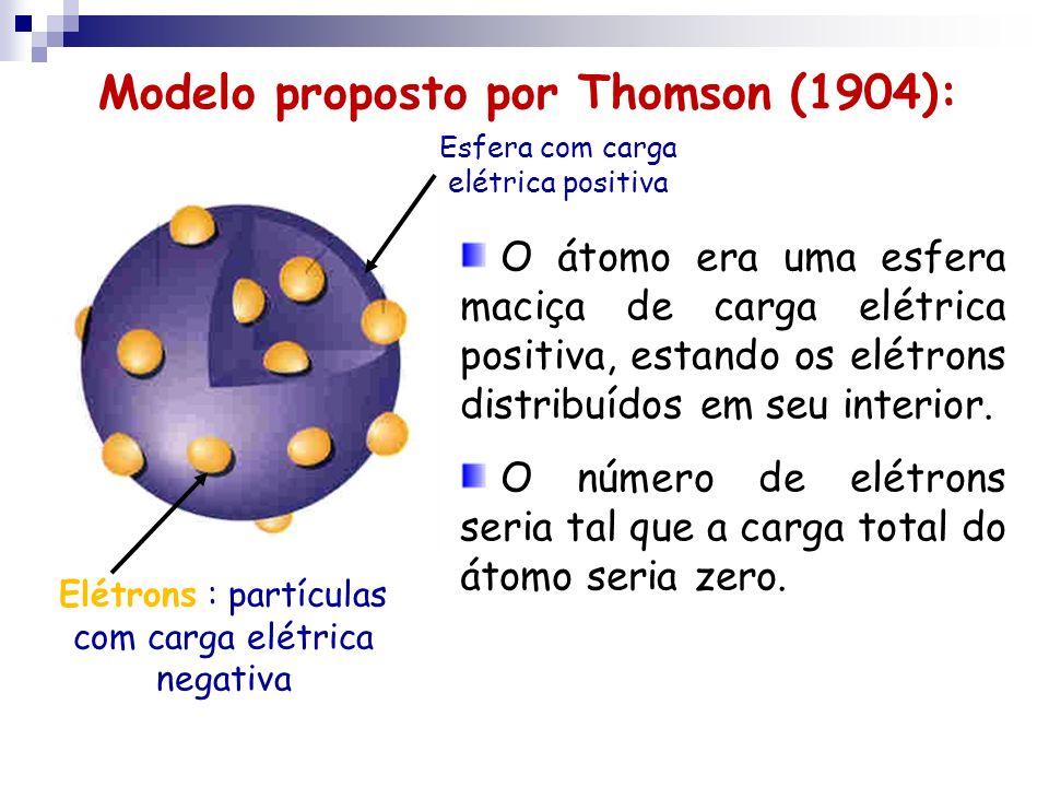 Elétrons : partículas com carga elétrica negativa Esfera com carga elétrica positiva Modelo proposto por Thomson (1904): O átomo era uma esfera maciça