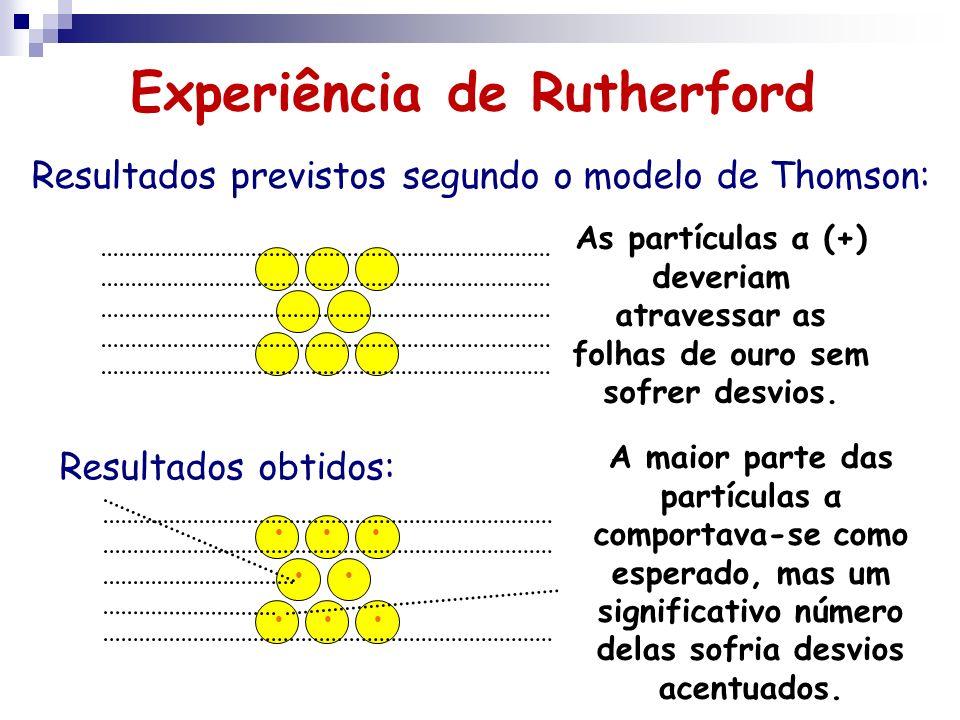 Resultados previstos segundo o modelo de Thomson: Resultados obtidos: As partículas α (+) deveriam atravessar as folhas de ouro sem sofrer desvios. A