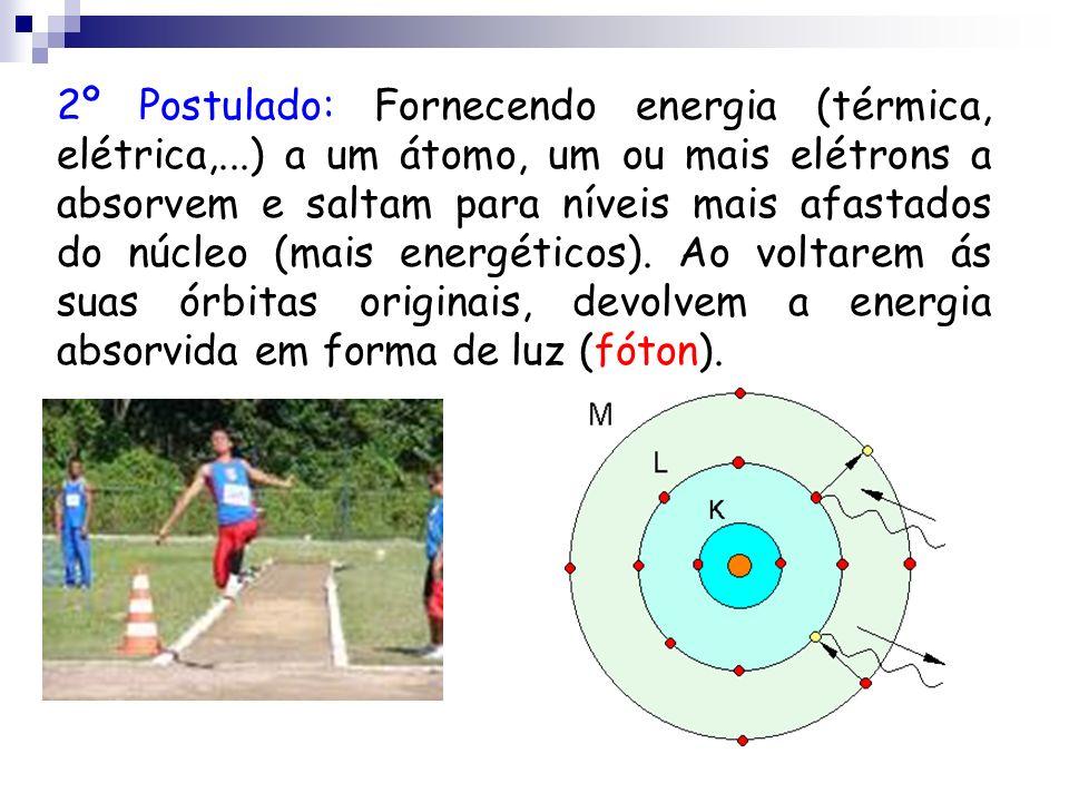 2º Postulado: Fornecendo energia (térmica, elétrica,...) a um átomo, um ou mais elétrons a absorvem e saltam para níveis mais afastados do núcleo (mai