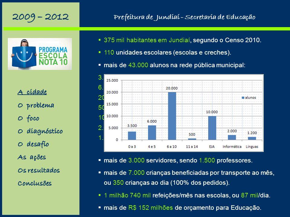 375 mil habitantes em Jundiaí, segundo o Censo 2010.