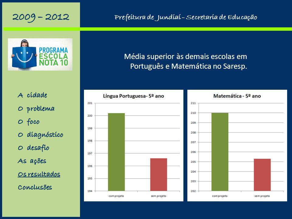 Evolução do Ideb: das 17 escolas, 14 melhoraram, uma piorou (6 para 5,9), uma se manteve (6,2) e uma não teve resultados. Os resultados