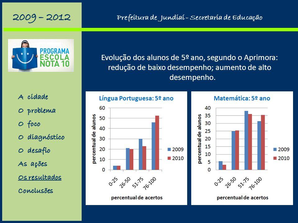Prefeitura de Jundiaí - Secretaria de Educação Média superior às demais escolas em Português e Matemática no Saresp.