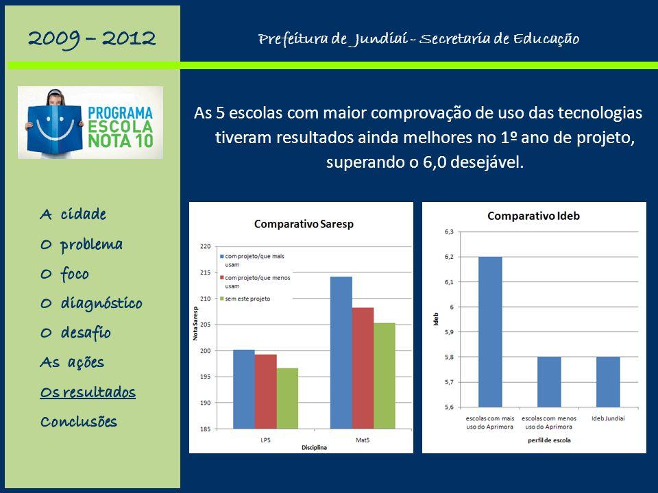 Evolução dos alunos de 5º ano, segundo o Aprimora: redução de baixo desempenho; aumento de alto desempenho. Prefeitura de Jundiaí - Secretaria de Educ