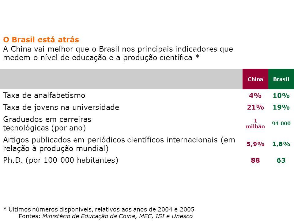 O Brasil está atrás A China vai melhor que o Brasil nos principais indicadores que medem o nível de educação e a produção científica * ChinaBrasil Tax