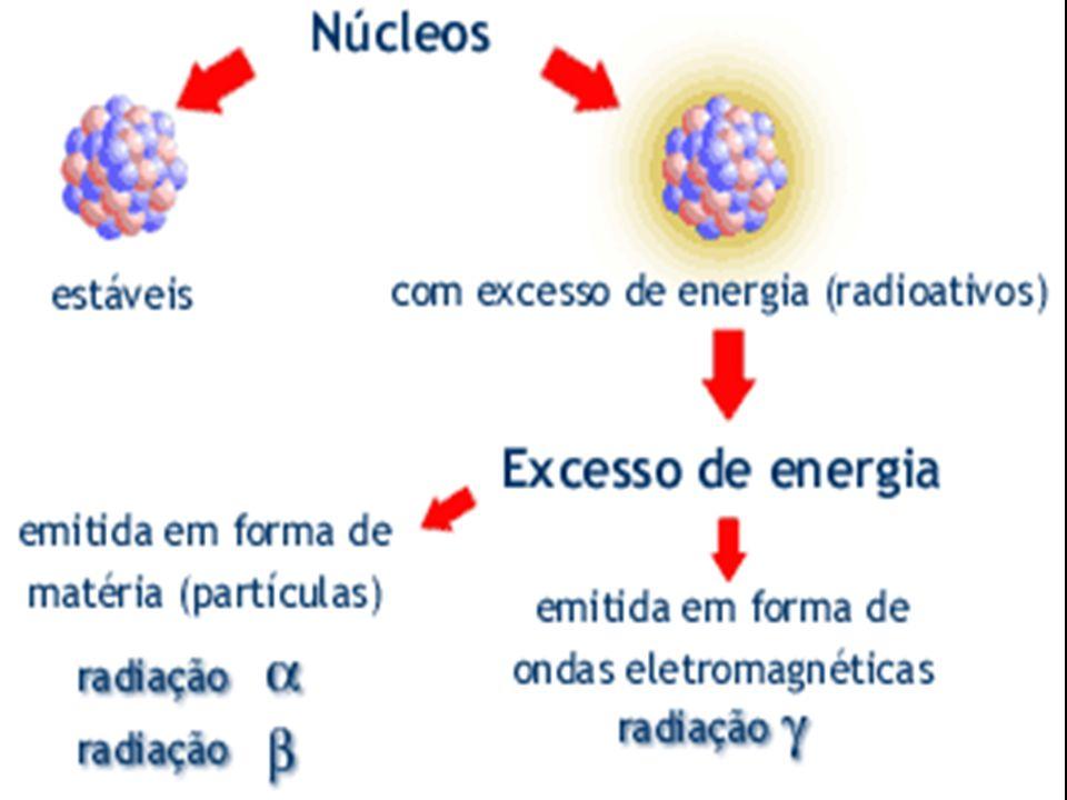 Reação de emissão gama Não altera o núcleo de um átomo, pois é uma onda eletromagnética.