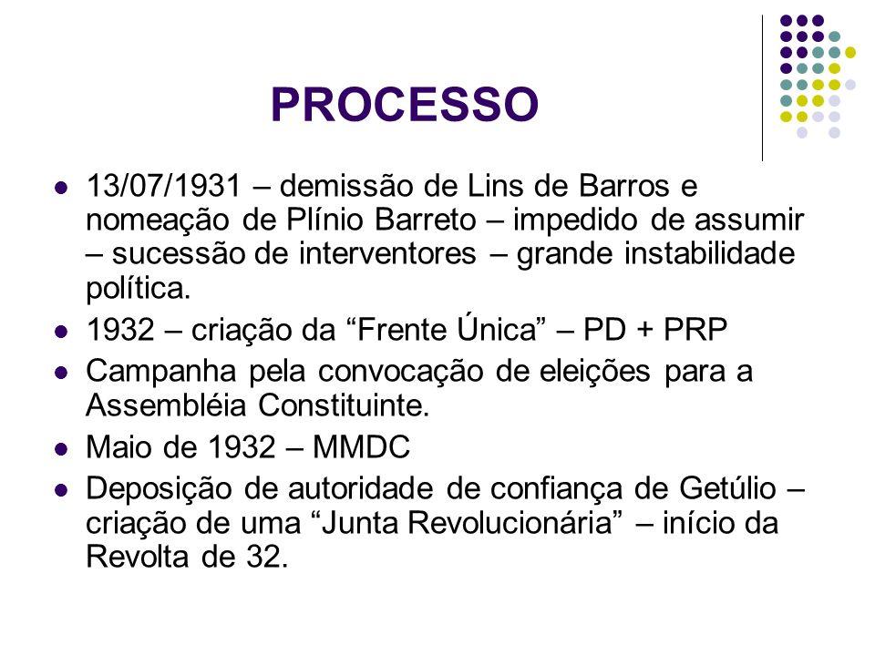 PROCESSO 13/07/1931 – demissão de Lins de Barros e nomeação de Plínio Barreto – impedido de assumir – sucessão de interventores – grande instabilidade