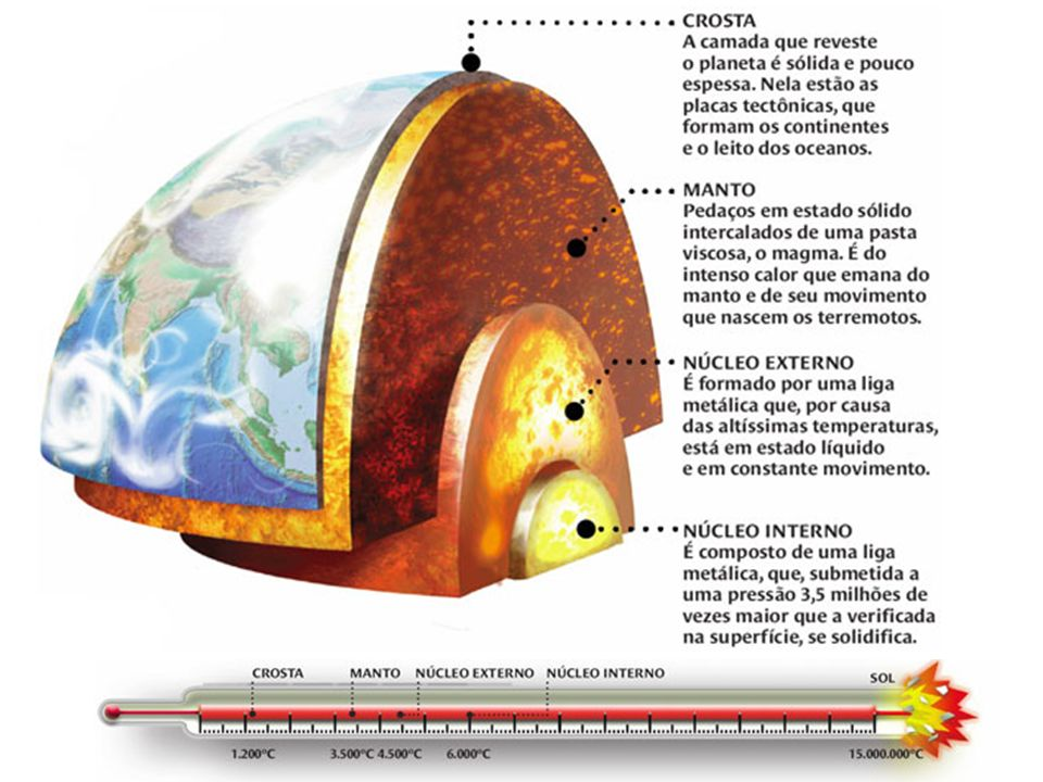 A crosta terrestre A temperatura da Terra aumenta de 20 ºC a 40 ºC a cada quilômetro de profundidade.