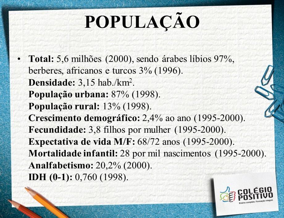 POPULAÇÃO Total: 5,6 milhões (2000), sendo árabes líbios 97%, berberes, africanos e turcos 3% (1996). Densidade: 3,15 hab./km 2. População urbana: 87%