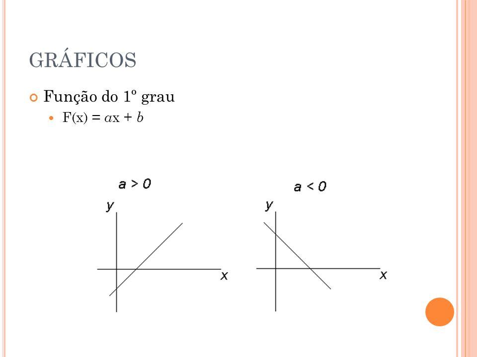 GRÁFICOS Função do 1º grau F(x) = a x + b