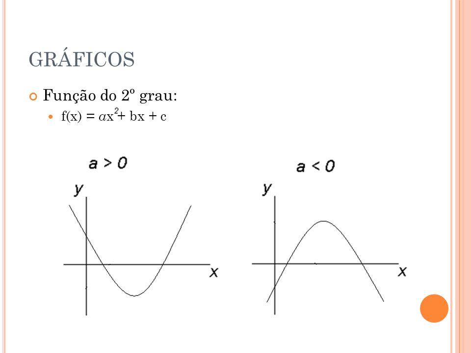 GRÁFICOS Função do 2º grau: f(x) = a x + bx + c