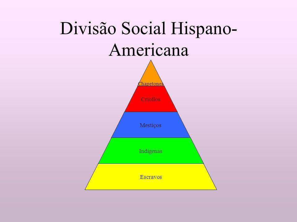 Chapetones Criollos Mestiços Indígenas Escravos Divisão Social Hispano- Americana