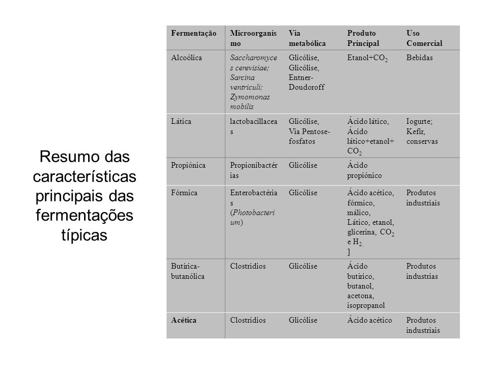 Resumo das características principais das fermentações típicas FermentaçãoMicroorganis mo Via metabólica Produto Principal Uso Comercial AlcoólicaSaccharomyce s cerevisiae; Sarcina ventriculi; Zymomonas mobilis Glicólise, Entner- Doudoroff Etanol+CO 2 Bebidas Láticalactobacillacea s Glicólise, Via Pentose- fosfatos Ácido lático, Ácido lático+etanol+ CO 2 Iogurte; Kefir, conservas PropiónicaPropionibactér ias GlicóliseÁcido propiónico FórmicaEnterobactéria s (Photobacteri um) GlicóliseÁcido acético, fórmico, málico, Lático, etanol, glicerina, CO 2 e H 2.