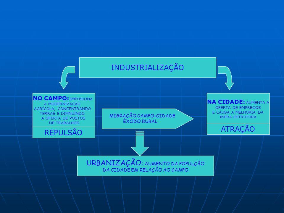 INDUSTRIALIZAÇÃO NO CAMPO: IMPUSIONA A MODERNIZAÇÃO AGRÍCOLA, CONCENTRANDO TERRAS E DIMNUINDO A OFERTA DE POSTOS DE TRABALHOS NA CIDADE: AUMENTA A OFERTA DE EMPREGOS E CAUSA A MELHORIA DA INFRA ESTRUTURA REPULSÃO ATRAÇÃO MIGRAÇÃO CAMPO-CIDADE ÊXODO RURAL URBANIZAÇÃO: AUMENTO DA POPULÇÃO DA CIDADE EM RELAÇÃO AO CAMPO.