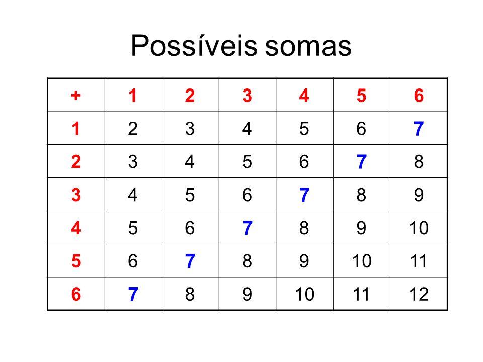 Jogo de Dados Quais as possíveis somas ao jogar dois dados.
