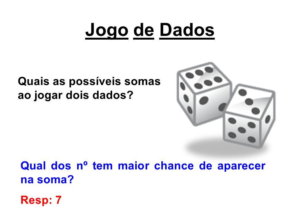 Jogo de Dados Quais as possíveis somas ao jogar dois dados? Qual dos nº tem maior chance de aparecer na soma? Resp: 7