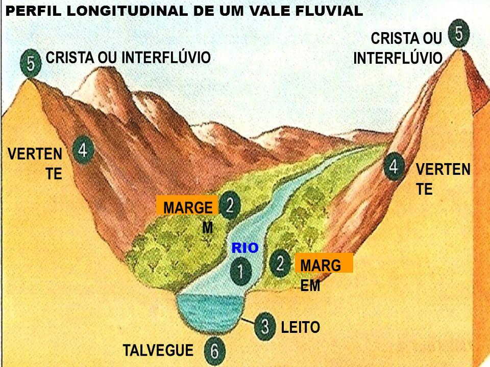 TALVEGUE LEITO MARG EM RIO VERTEN TE CRISTA OU INTERFLÚVIO VALE PERFIL LONGITUDINAL DE UM VALE FLUVIAL