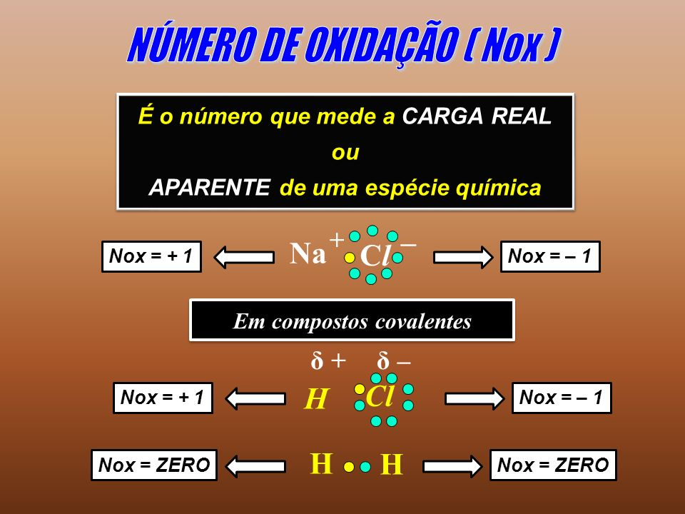 É o número que mede a CARGA REAL ou APARENTE de uma espécie química É o número que mede a CARGA REAL ou APARENTE de uma espécie química Nox = + 1Nox = – 1 ClCl Na + – Em compostos covalentes H Cl H H δ –δ + Nox = + 1Nox = – 1 Nox = ZERO