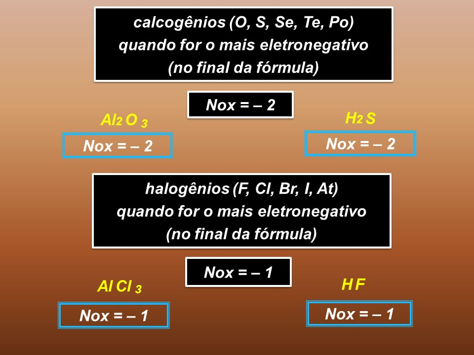 calcogênios (O, S, Se, Te, Po) quando for o mais eletronegativo (no final da fórmula) calcogênios (O, S, Se, Te, Po) quando for o mais eletronegativo (no final da fórmula) Nox = – 2 O Al 2 S H2H2 3 Nox = – 2 halogênios (F, Cl, Br, I, At) quando for o mais eletronegativo (no final da fórmula) halogênios (F, Cl, Br, I, At) quando for o mais eletronegativo (no final da fórmula) Nox = – 1 Cl Al F H 3 Nox = – 1