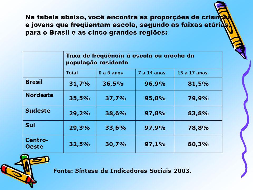 Na tabela abaixo, você encontra as proporções de crianças e jovens que freqüentam escola, segundo as faixas etárias, para o Brasil e as cinco grandes regiões: Fonte: Síntese de Indicadores Sociais 2003.