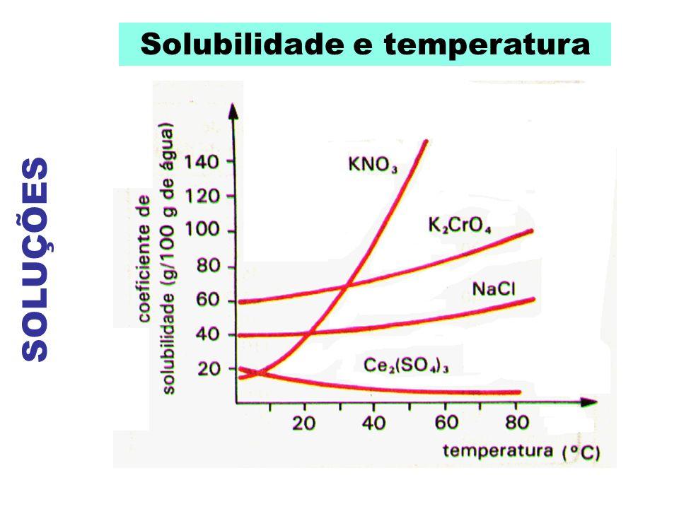 SOLUÇÕES Solubilidade e temperatura O quadro ao lado mostra a variação da solubilidade de KNO 3 com a temperatura, identificando as regiões de soluções insaturadas, saturadas e supersaturadas.