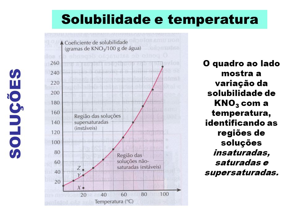 SOLUÇÕES Solubilidade e temperatura O quadro ao lado mostra a variação da solubilidade de KNO 3 com a temperatura, identificando as regiões de soluçõe