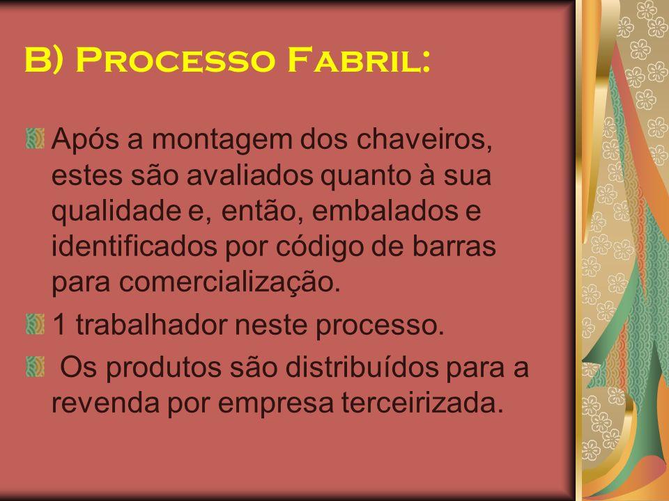 B) Processo Fabril: Após a montagem dos chaveiros, estes são avaliados quanto à sua qualidade e, então, embalados e identificados por código de barras