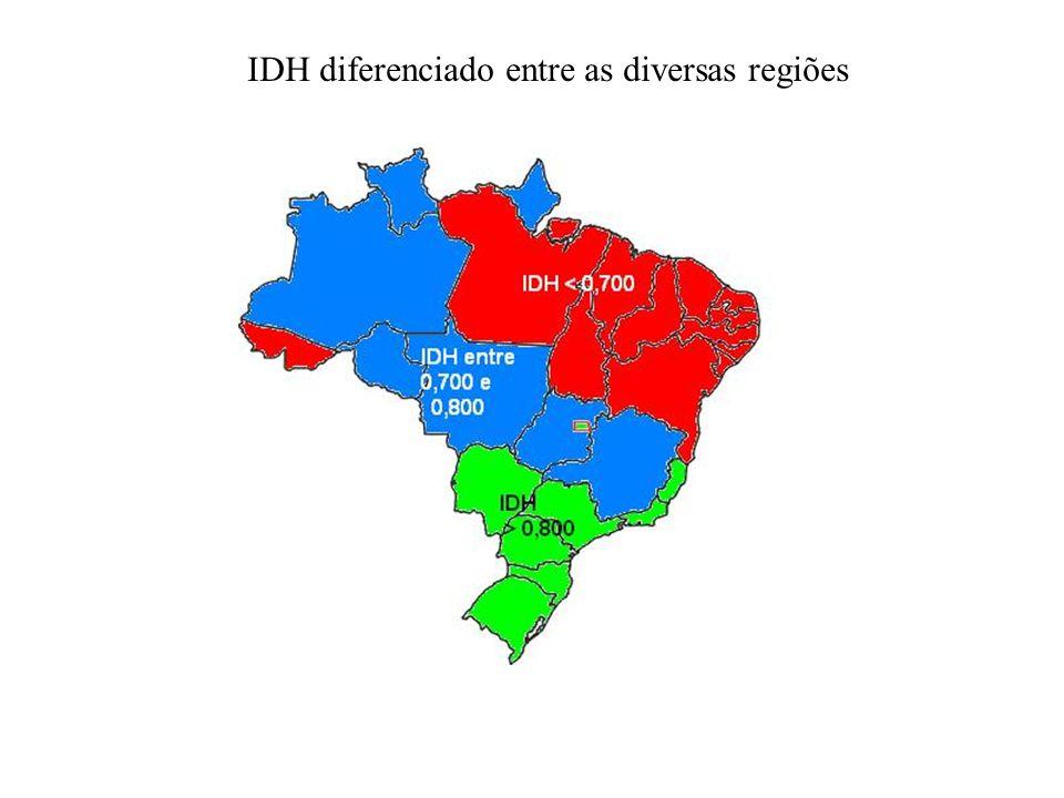 IDH diferenciado entre as diversas regiões