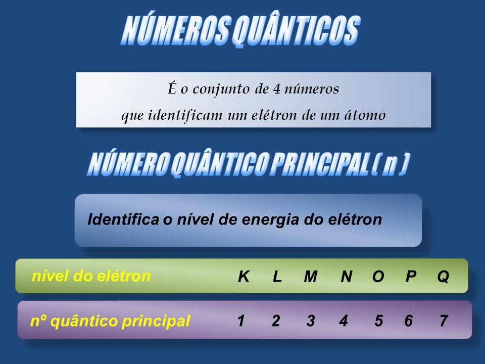 É o conjunto de 4 números que identificam um elétron de um átomo É o conjunto de 4 números que identificam um elétron de um átomo Identifica o nível d