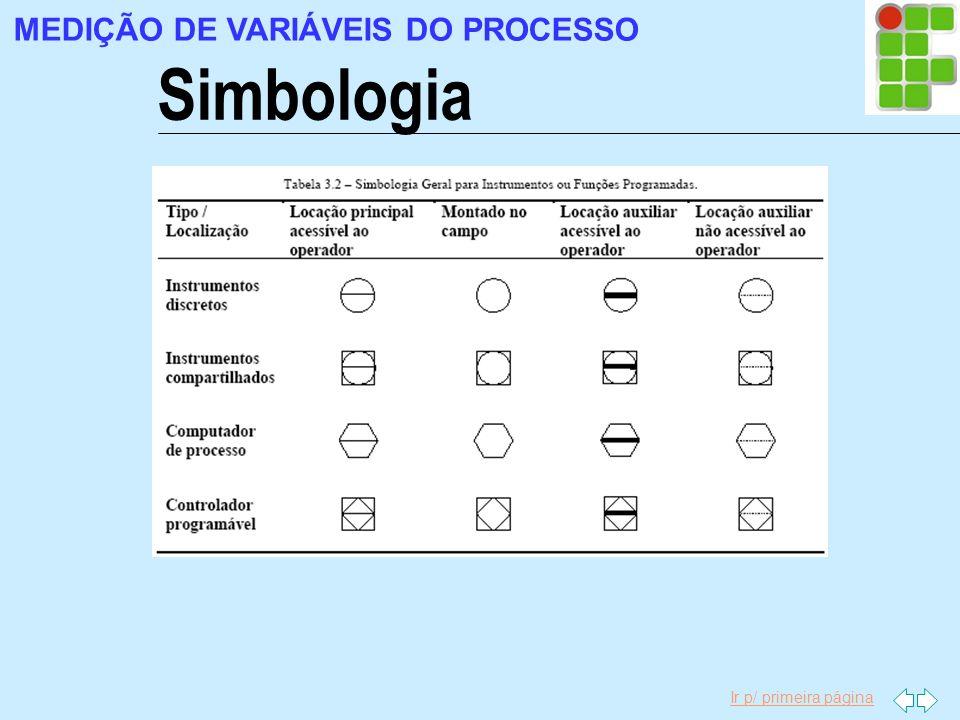 Ir p/ primeira página MEDIÇÃO DE VARIÁVEIS DO PROCESSO Simbologia