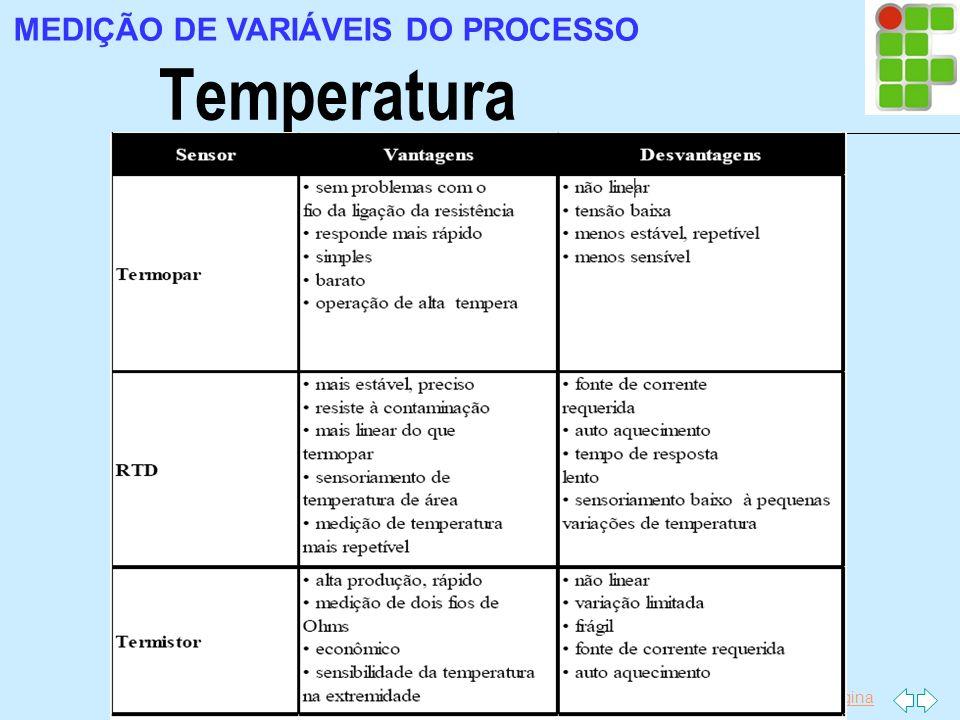 Ir p/ primeira página Temperatura MEDIÇÃO DE VARIÁVEIS DO PROCESSO