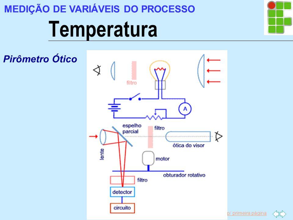 Ir p/ primeira página Temperatura MEDIÇÃO DE VARIÁVEIS DO PROCESSO Pirômetro Ótico