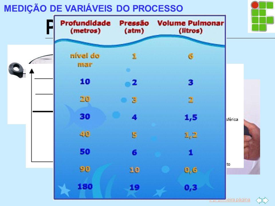 Ir p/ primeira página Pressão MEDIÇÃO DE VARIÁVEIS DO PROCESSO