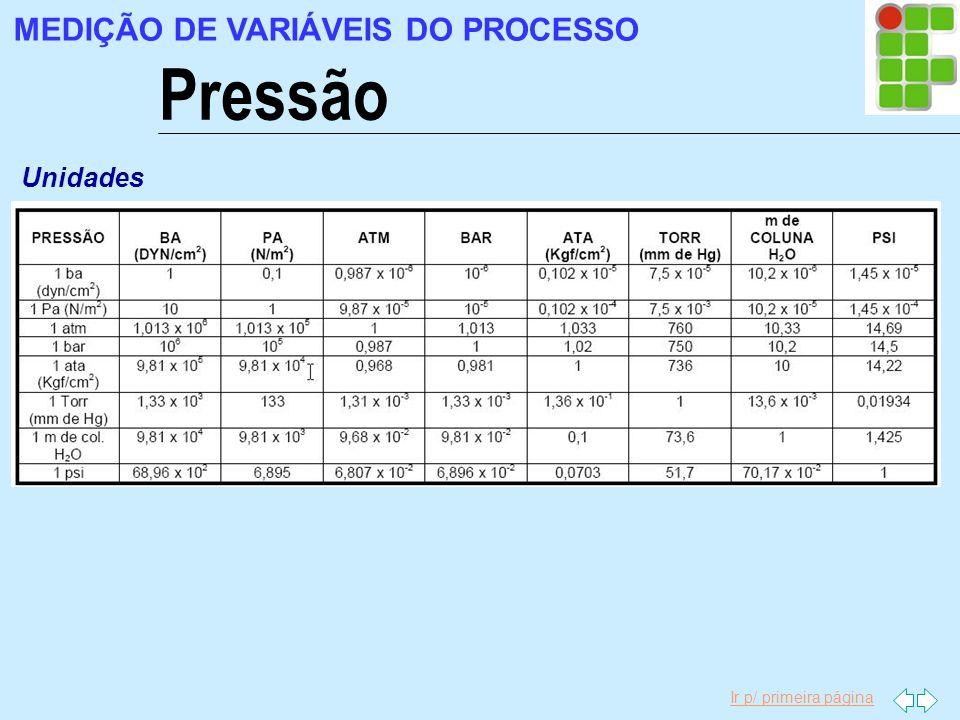 Ir p/ primeira página Pressão MEDIÇÃO DE VARIÁVEIS DO PROCESSO Unidades