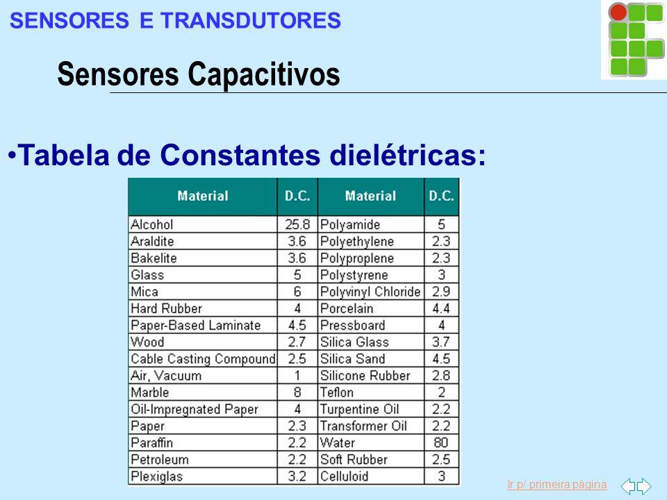 Ir p/ primeira página Tabela de Constantes dielétricas: Sensores Capacitivos SENSORES E TRANSDUTORES