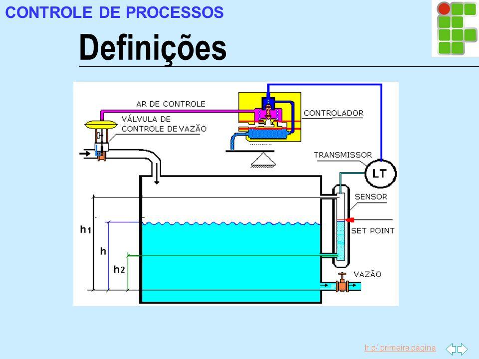 Ir p/ primeira página Pressão MEDIÇÃO DE VARIÁVEIS DO PROCESSO Tubo de Bourdon Tubo de Bourdon consiste em um tubo com seção oval, que poderá estar disposto em forma de C, espiral ou helicoidal.