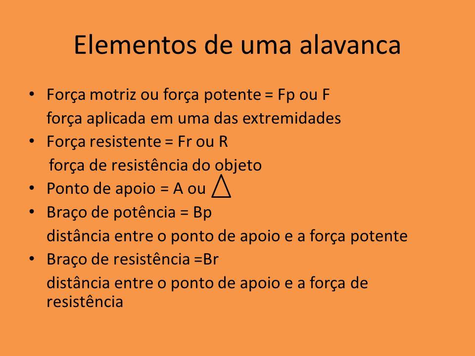 Elementos de uma alavanca Força motriz ou força potente = Fp ou F força aplicada em uma das extremidades Força resistente = Fr ou R força de resistênc