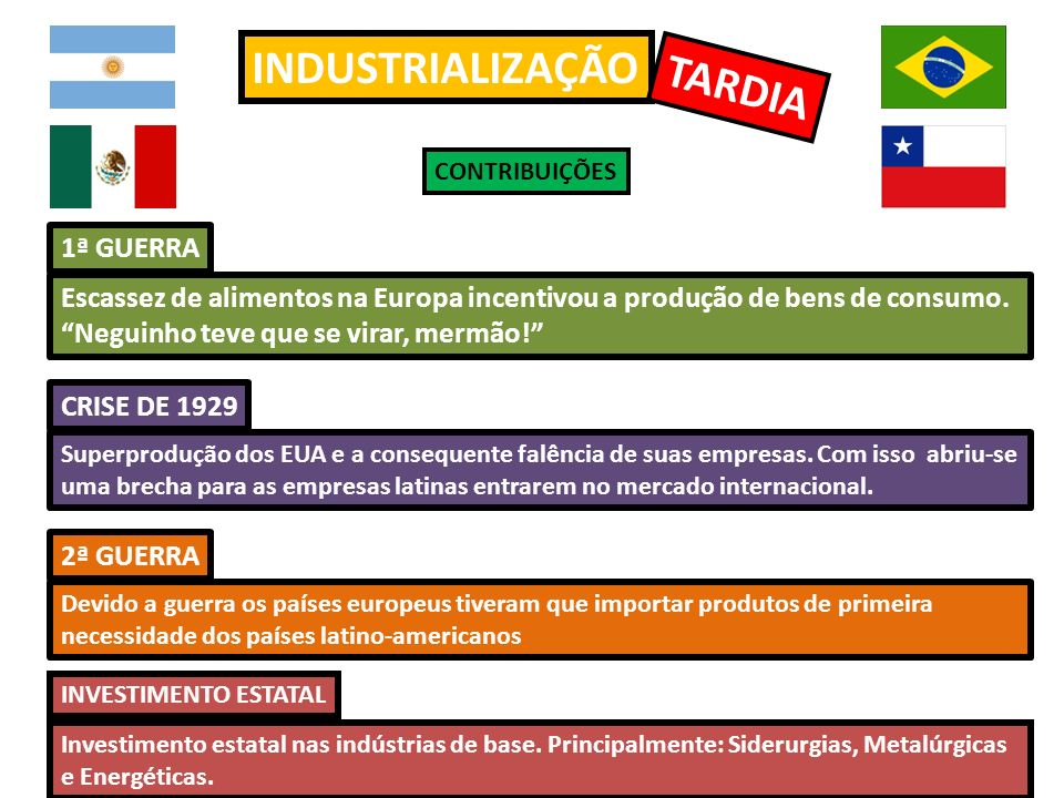 INDUSTRIALIZAÇÃO TARDIA CONTRIBUIÇÕES 1ª GUERRA 2ª GUERRA CRISE DE 1929 Escassez de alimentos na Europa incentivou a produção de bens de consumo. Negu
