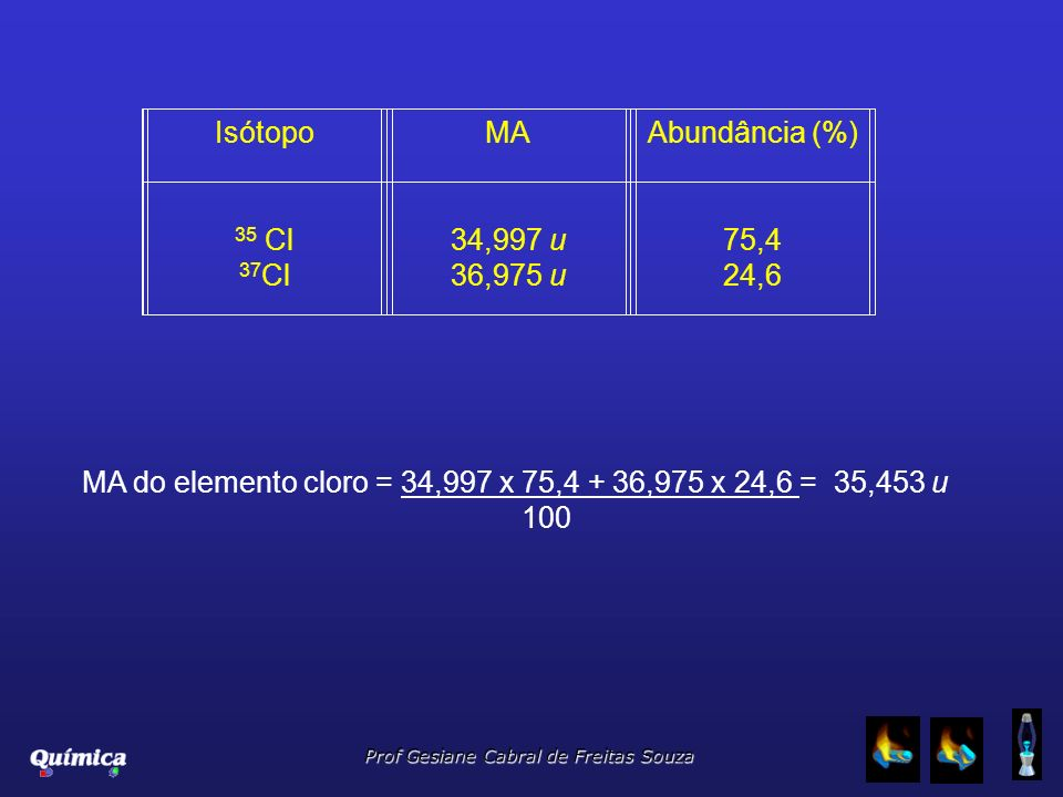 Prof Gesiane Cabral de Freitas Souza IsótopoMAAbundância (%) 35 Cl 37 Cl 34,997 u 36,975 u 75,4 24,6 MA do elemento cloro = 34,997 x 75,4 + 36,975 x 2