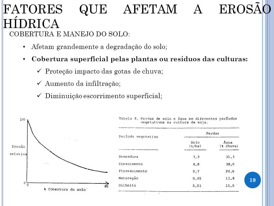 19 FATORES QUE AFETAM A EROSÃO HÍDRICA COBERTURA E MANEJO DO SOLO: Afetam grandemente a degradação do solo; Cobertura superficial pelas plantas ou res