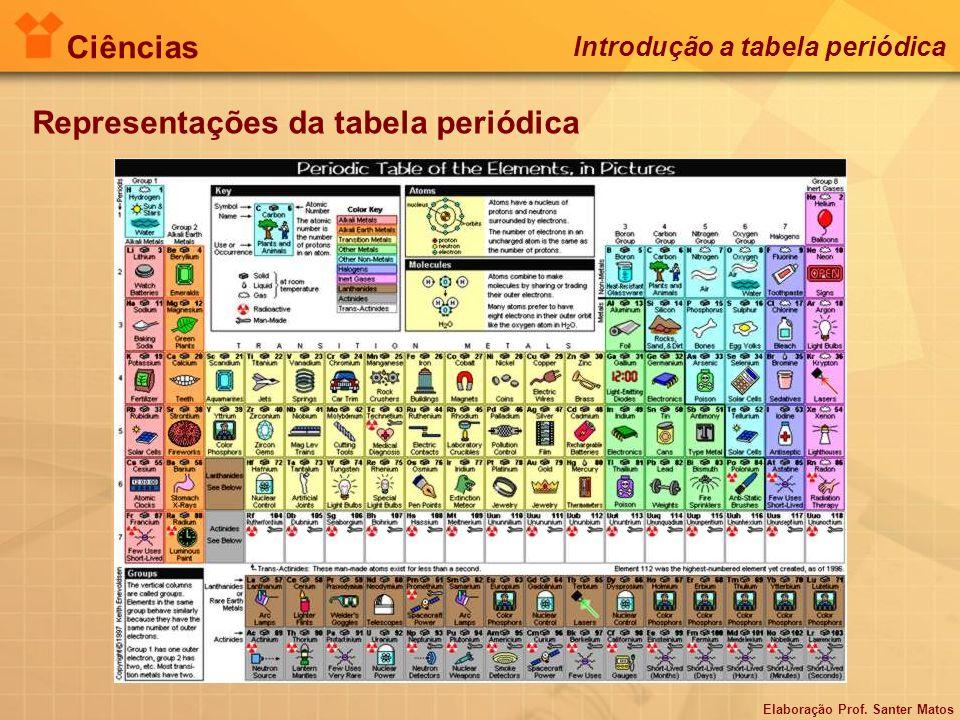 Elaboração Prof. Santer Matos Ciências Introdução a tabela periódica Representações da tabela periódica