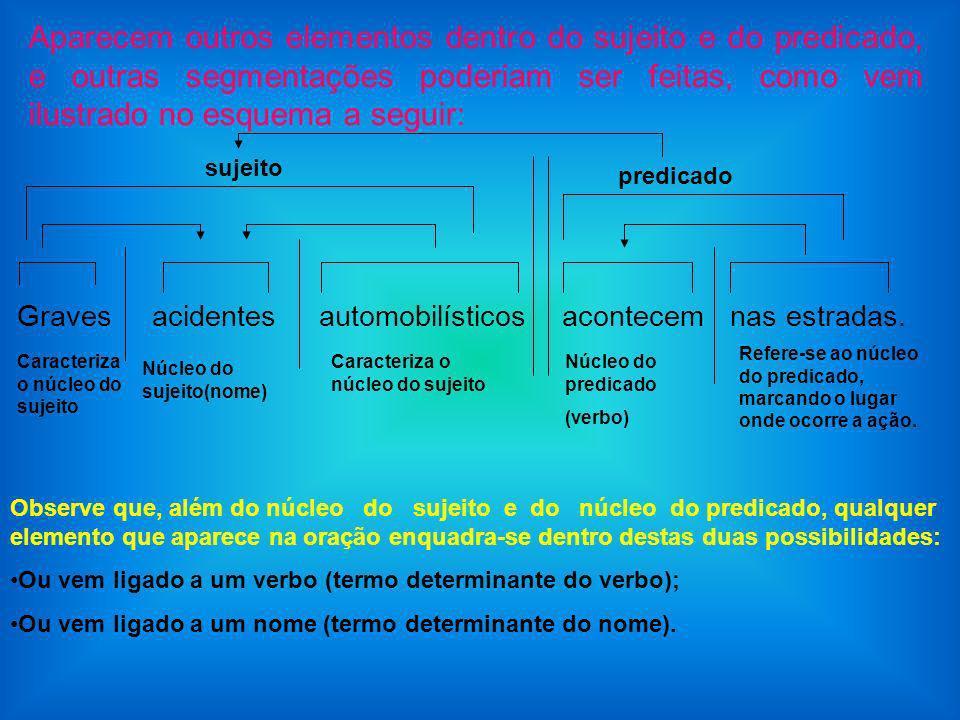 Aparecem outros elementos dentro do sujeito e do predicado, e outras segmentações poderiam ser feitas, como vem ilustrado no esquema a seguir: Graves