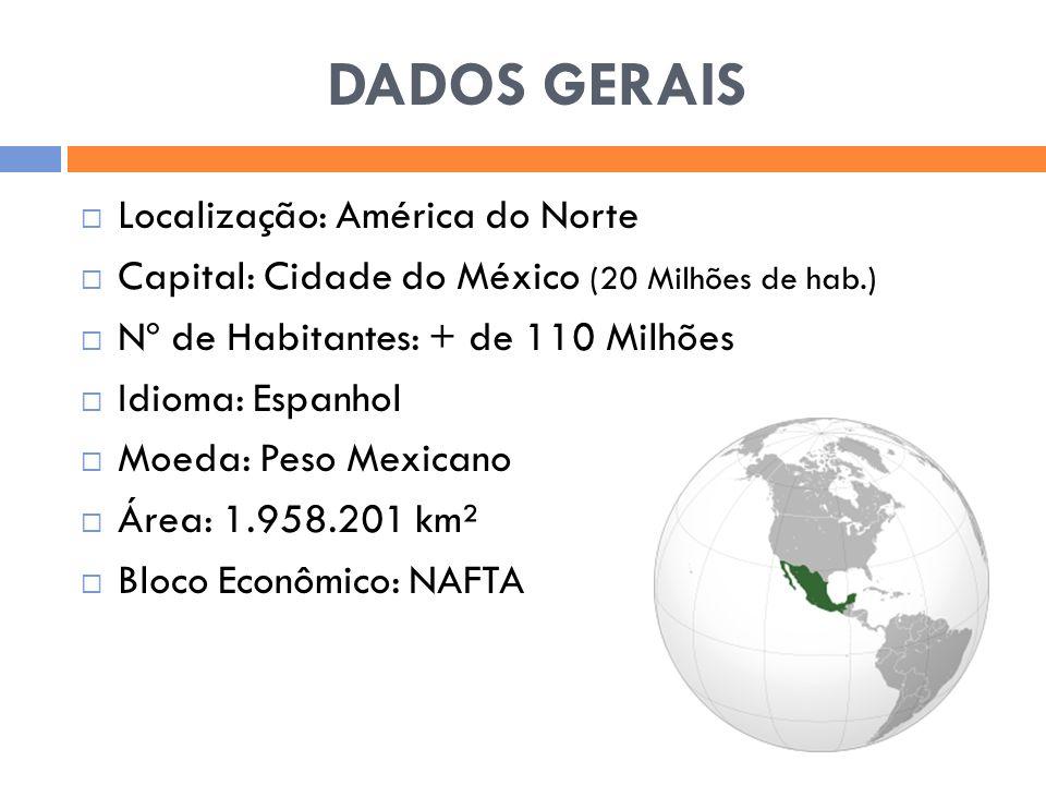 INDICADORES DEMOGRÁFICOS 110.645.154 HABITANTES 190.755.799 22,17% ÁREA RURAL 15,64% 77,83% ÁREA URBANA 84,36% 56 habitantes por Km² DENSIDADE DEMOGRÁFICA 22 habitantes por Km² Cidade do México CIDADE MAIS POPULOSA São Paulo (11 milhões) 0,985% ao ano CRESCIMENTO POPULACIONAL 1,17% ao ano 18 por mil TAXA DE NATALIDADE 16 por mil 5 por mil TAXA DE MORTALIDADE 6 por mil 76,20 a cada 100 CELULARES 89,79 a cada 100 28,30 a cada 100 ACESSO A INTERNET 39,22 a cada 100