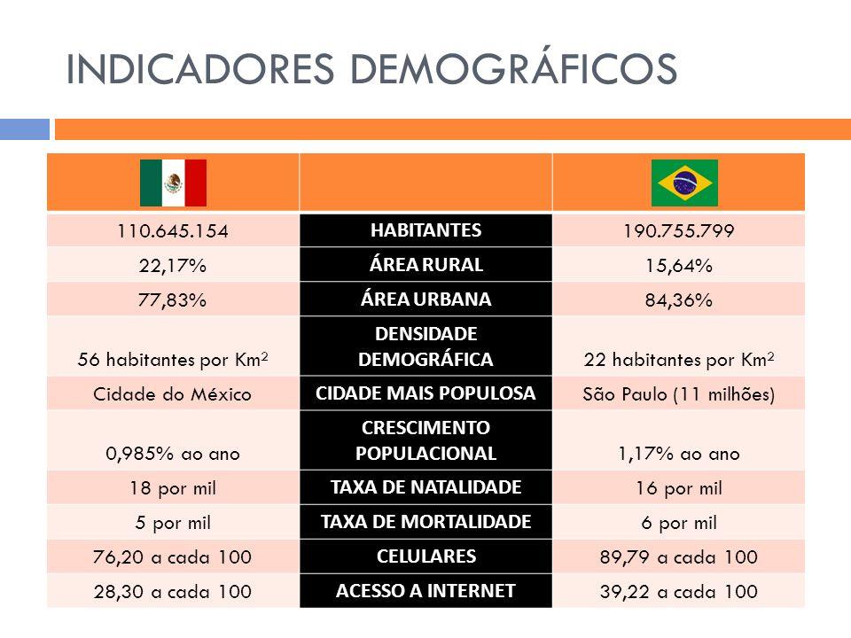 INDICADORES DEMOGRÁFICOS 110.645.154 HABITANTES 190.755.799 22,17% ÁREA RURAL 15,64% 77,83% ÁREA URBANA 84,36% 56 habitantes por Km² DENSIDADE DEMOGRÁ